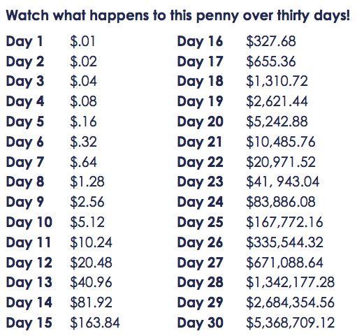 compounding-penny
